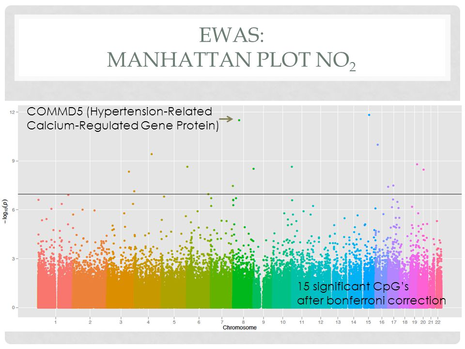 EWAS: MANHATTAN PLOT NO 2 COMMD5 (Hypertension-Related Calcium-Regulated Gene Protein) 15 significant CpG's after bonferroni correction