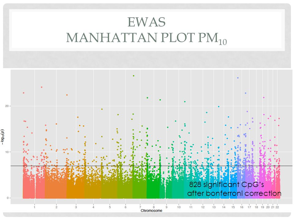 EWAS MANHATTAN PLOT PM 10 828 significant CpG's after bonferroni correction
