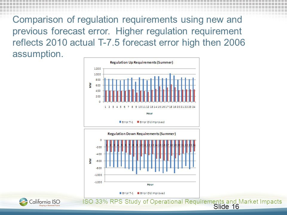 Slide 16 Comparison of regulation requirements using new and previous forecast error. Higher regulation requirement reflects 2010 actual T-7.5 forecas
