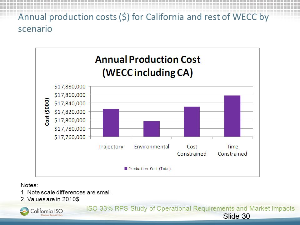 Slide 30 Annual production costs ($) for California and rest of WECC by scenario ISO 33% RPS Study of Operational Requirements and Market Impacts Note