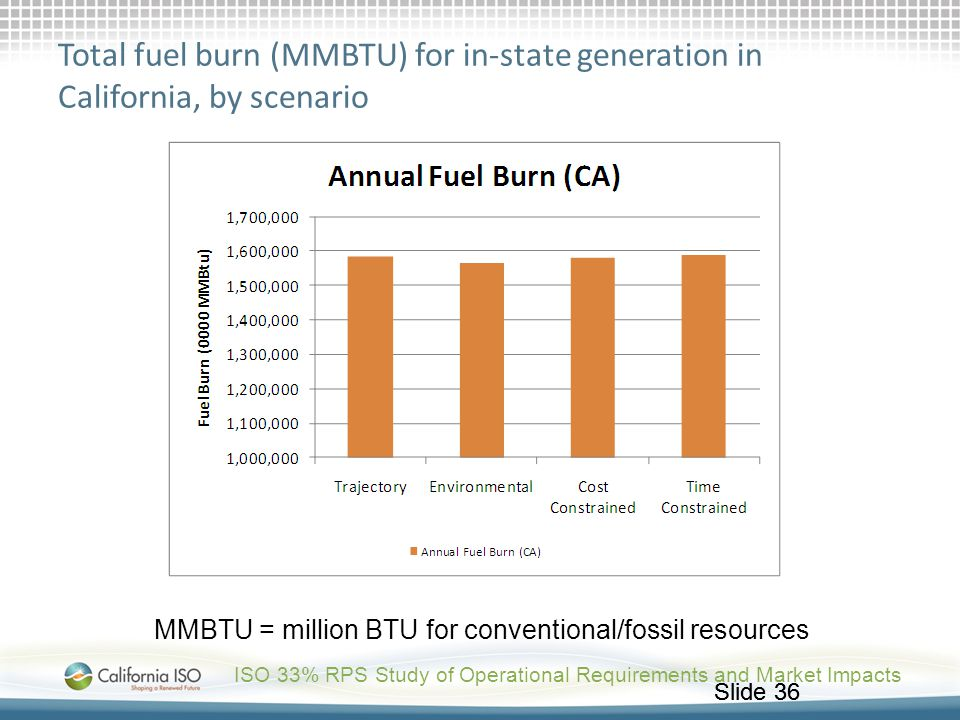 Slide 36 Total fuel burn (MMBTU) for in-state generation in California, by scenario ISO 33% RPS Study of Operational Requirements and Market Impacts M