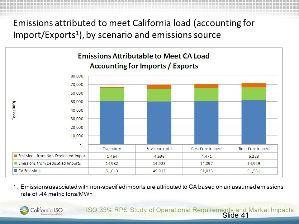 Slide 41 ISO 33% RPS Study of Operational Requirements and Market Impacts Emissions attributed to meet California load (accounting for Import/Exports