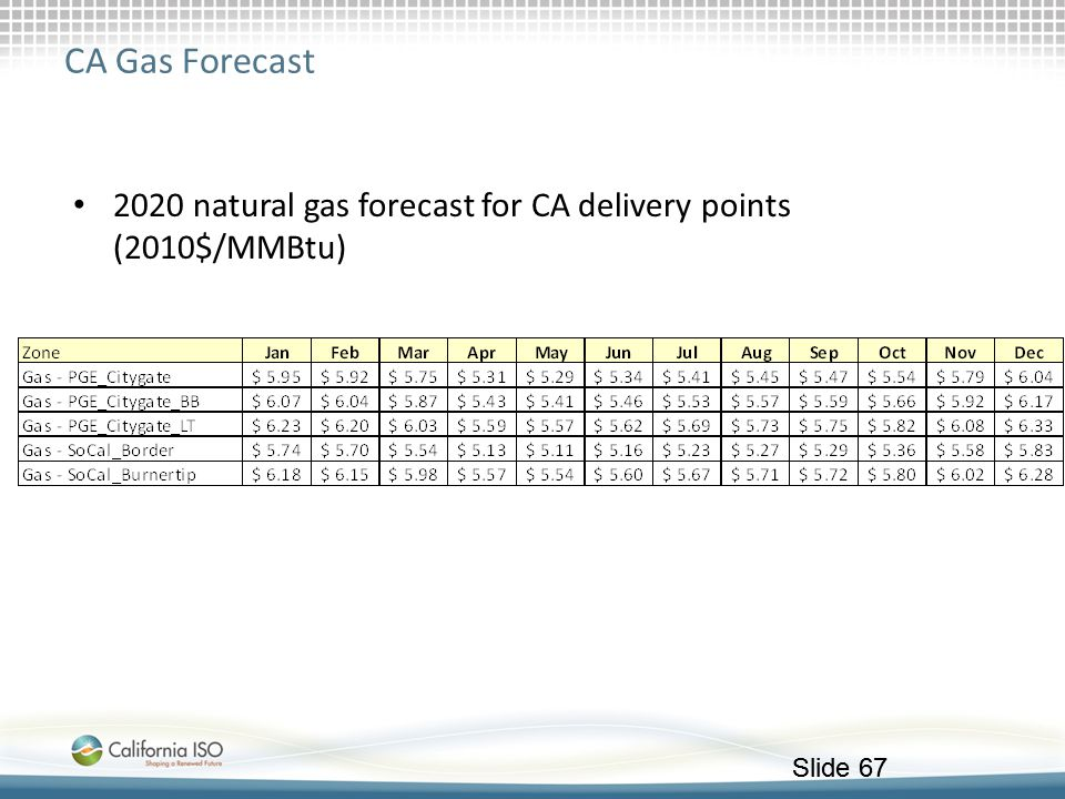 Slide 67 CA Gas Forecast 2020 natural gas forecast for CA delivery points (2010$/MMBtu)