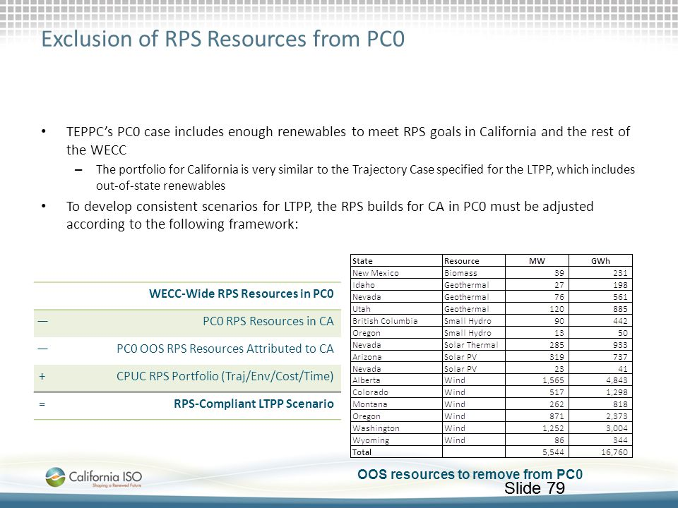 Slide 79 Exclusion of RPS Resources from PC0 TEPPC's PC0 case includes enough renewables to meet RPS goals in California and the rest of the WECC – Th