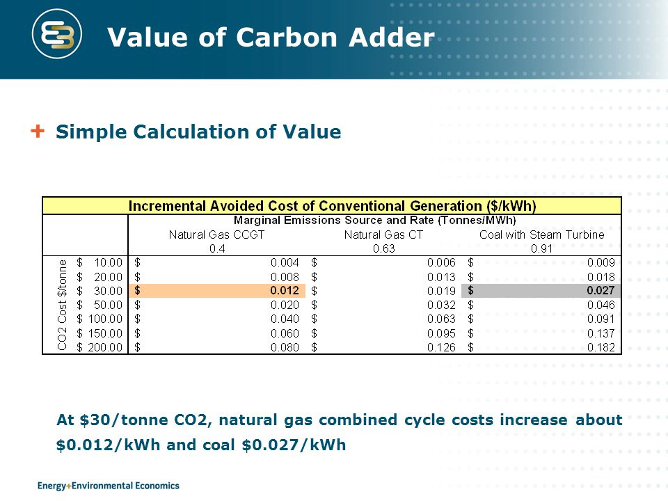 Value of Carbon Adder Simple Calculation of Value At $30/tonne CO2, natural gas combined cycle costs increase about $0.012/kWh and coal $0.027/kWh