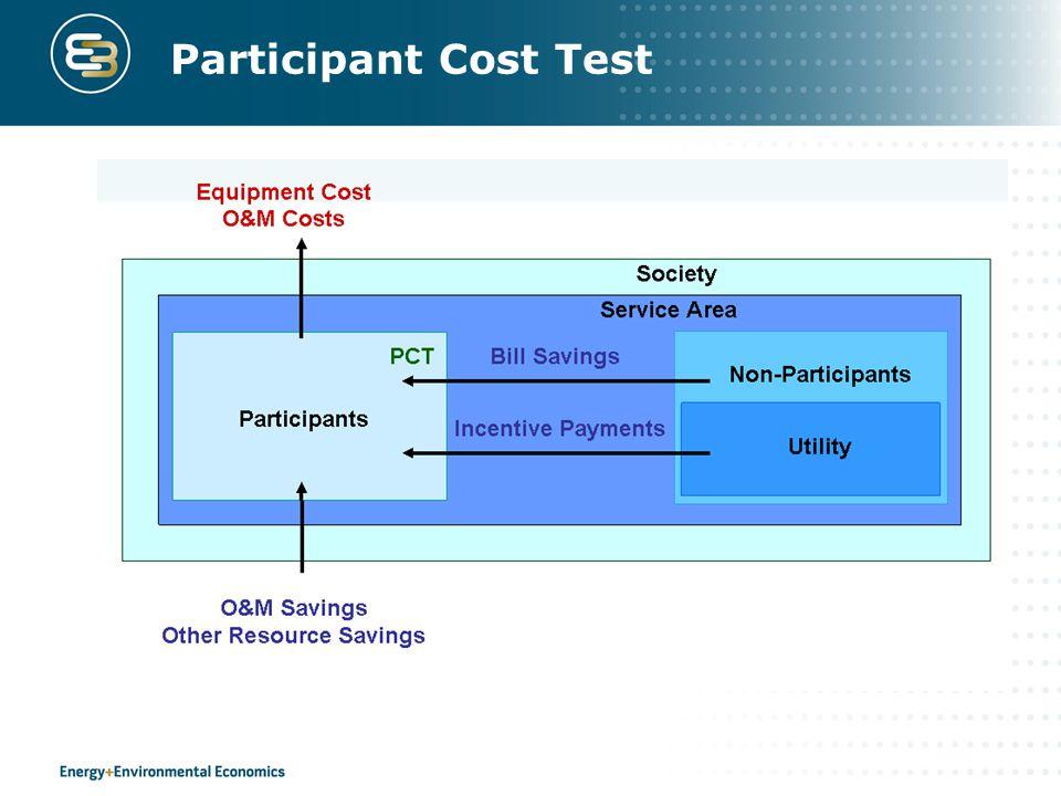 Participant Cost Test