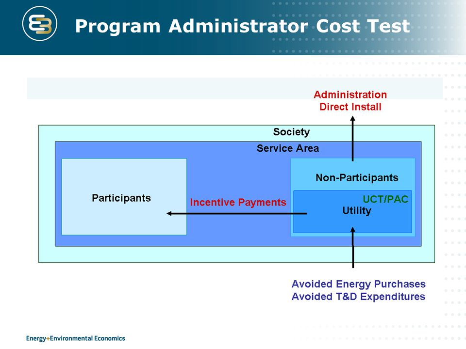 Program Administrator Cost Test