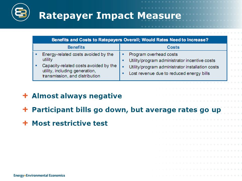 Ratepayer Impact Measure Almost always negative Participant bills go down, but average rates go up Most restrictive test