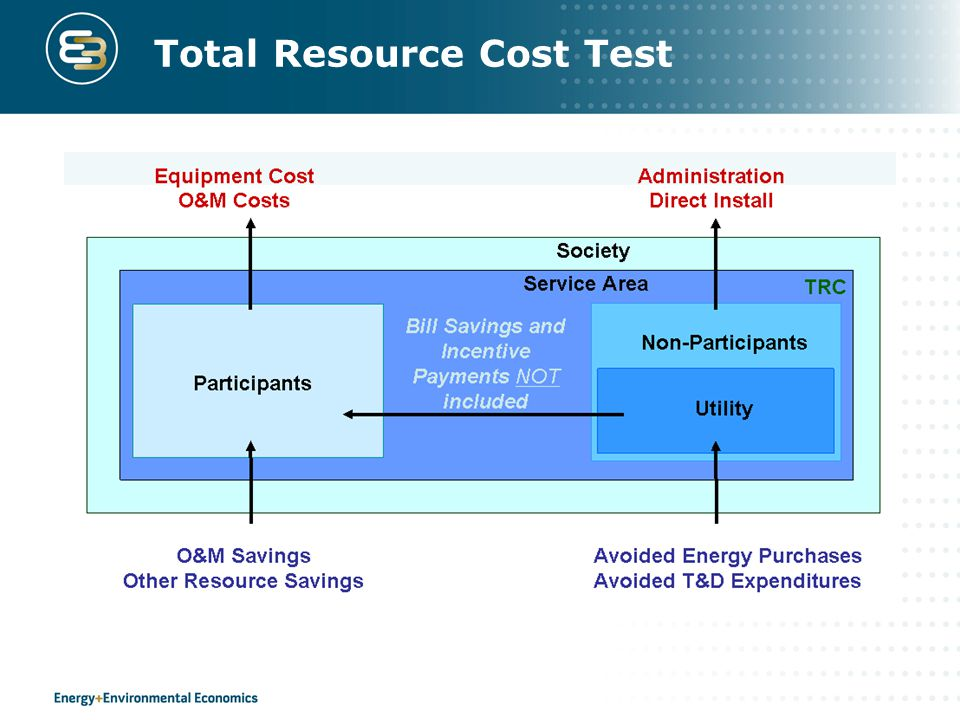 Total Resource Cost Test