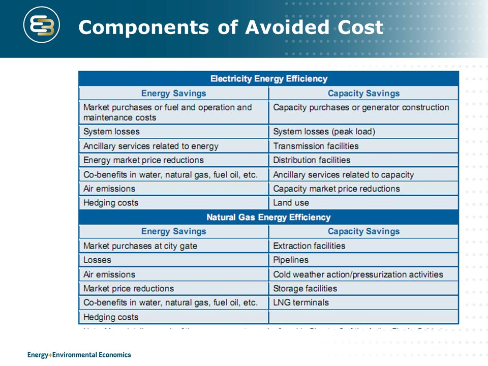 Components of Avoided Cost