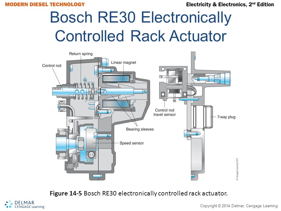 Copyright © 2014 Delmar, Cengage Learning Bosch Electronically Controlled VE Distributive Pump Figure 14-6 Bosch electronically controlled VE distributor injection pump used on smaller diesel engines.