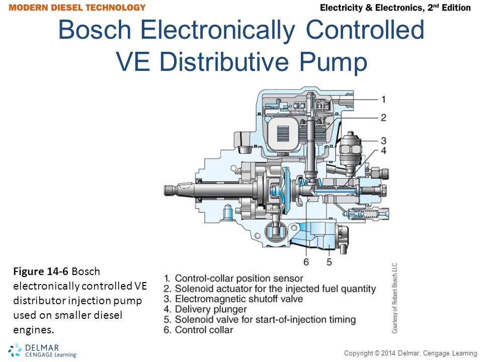 Copyright © 2014 Delmar, Cengage Learning Electronic Unit Injector (EUI) NOP – Nozzle opening pressure NCV – Needle control valve SV – Spill valve EUP – Electronic unit pump Pilot Injection – Small amount of fuel injected in combustion chamber prior to main injection