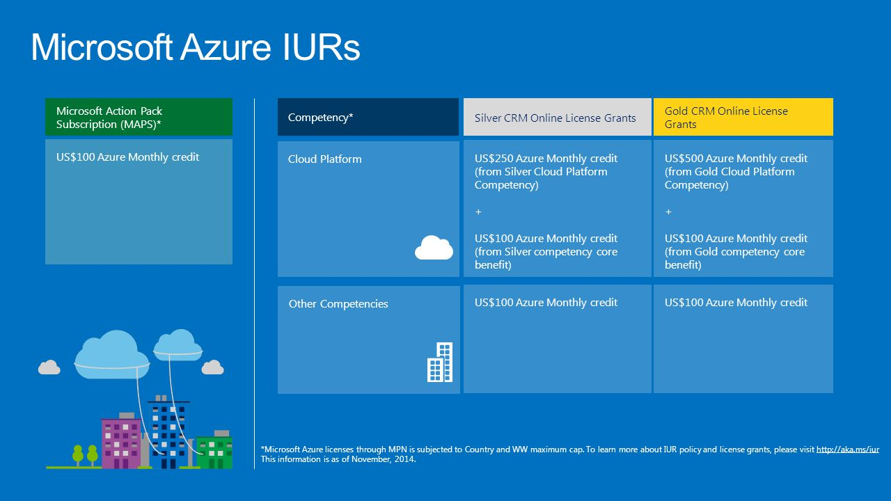 Microsoft Azure IURs Competency* Silver CRM Online License Grants Gold CRM Online License Grants US$100 Azure Monthly credit Microsoft Action Pack Sub