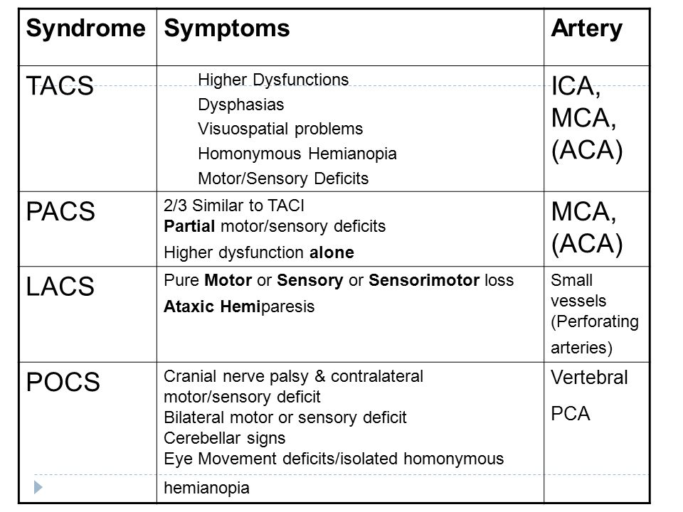 SyndromeSymptomsArtery TACS Higher Dysfunctions Dysphasias Visuospatial problems Homonymous Hemianopia Motor/Sensory Deficits ICA, MCA, (ACA) PACS 2/3 Similar to TACI Partial motor/sensory deficits Higher dysfunction alone MCA, (ACA) LACS Pure Motor or Sensory or Sensorimotor loss Ataxic Hemiparesis Small vessels (Perforating arteries) POCS Cranial nerve palsy & contralateral motor/sensory deficit Bilateral motor or sensory deficit Cerebellar signs Eye Movement deficits/isolated homonymous hemianopia Vertebral PCA