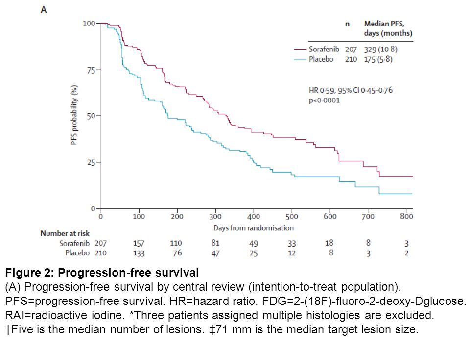 Figure 2: Progression-free survival (A) Progression-free survival by central review (intention-to-treat population).