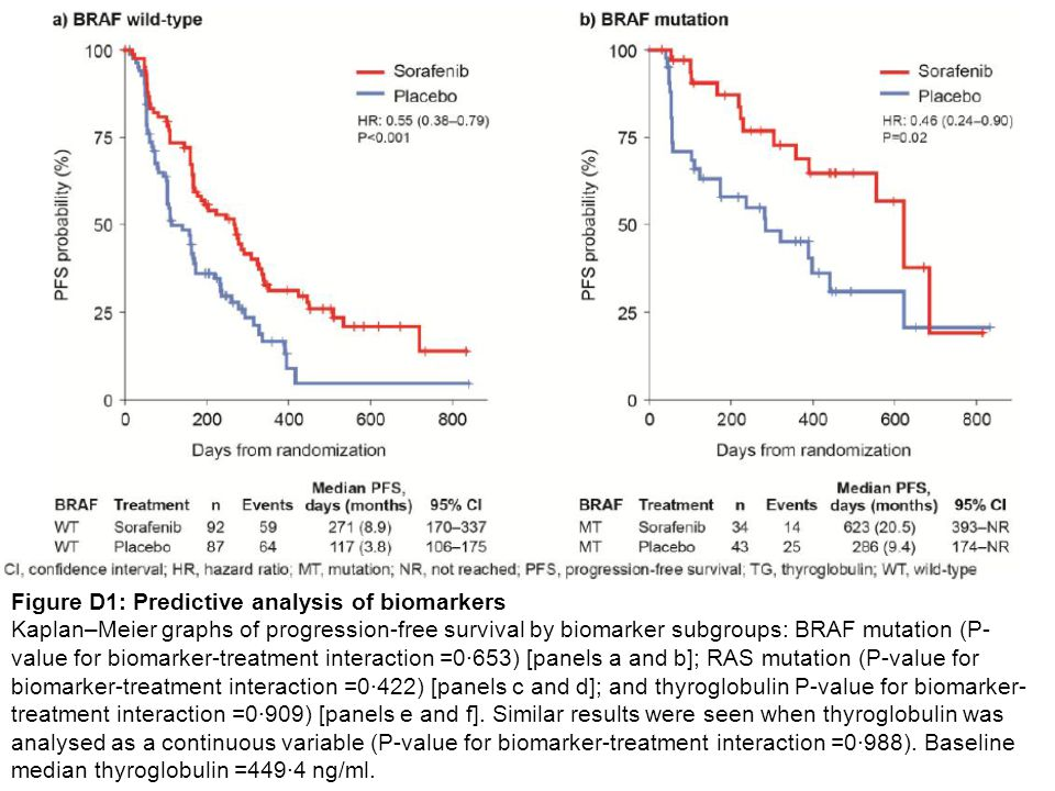 Figure D1: Predictive analysis of biomarkers Kaplan–Meier graphs of progression-free survival by biomarker subgroups: BRAF mutation (P- value for biomarker-treatment interaction =0·653) [panels a and b]; RAS mutation (P-value for biomarker-treatment interaction =0·422) [panels c and d]; and thyroglobulin P-value for biomarker- treatment interaction =0·909) [panels e and f].