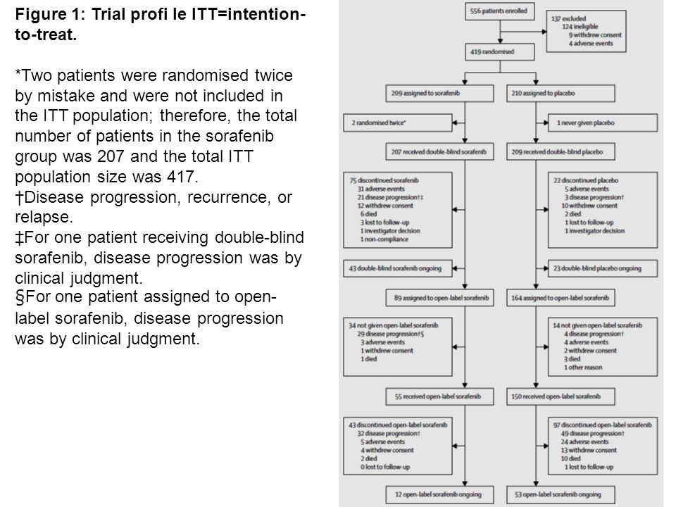 Figure 1: Trial profi le ITT=intention- to-treat. *Two patients were randomised twice by mistake and were not included in the ITT population; therefor