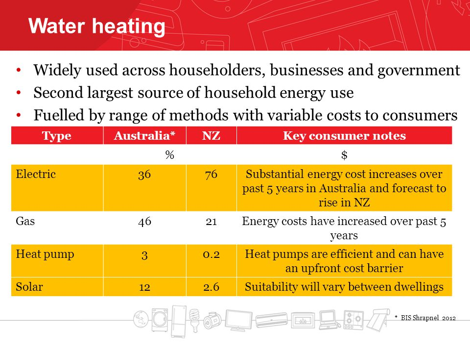Water heating Widely used across householders, businesses and government Second largest source of household energy use Fuelled by range of methods with variable costs to consumers * BIS Shrapnel 2012 TypeAustralia*NZKey consumer notes %$ Electric3676Substantial energy cost increases over past 5 years in Australia and forecast to rise in NZ Gas4621Energy costs have increased over past 5 years Heat pump30.2Heat pumps are efficient and can have an upfront cost barrier Solar122.6Suitability will vary between dwellings