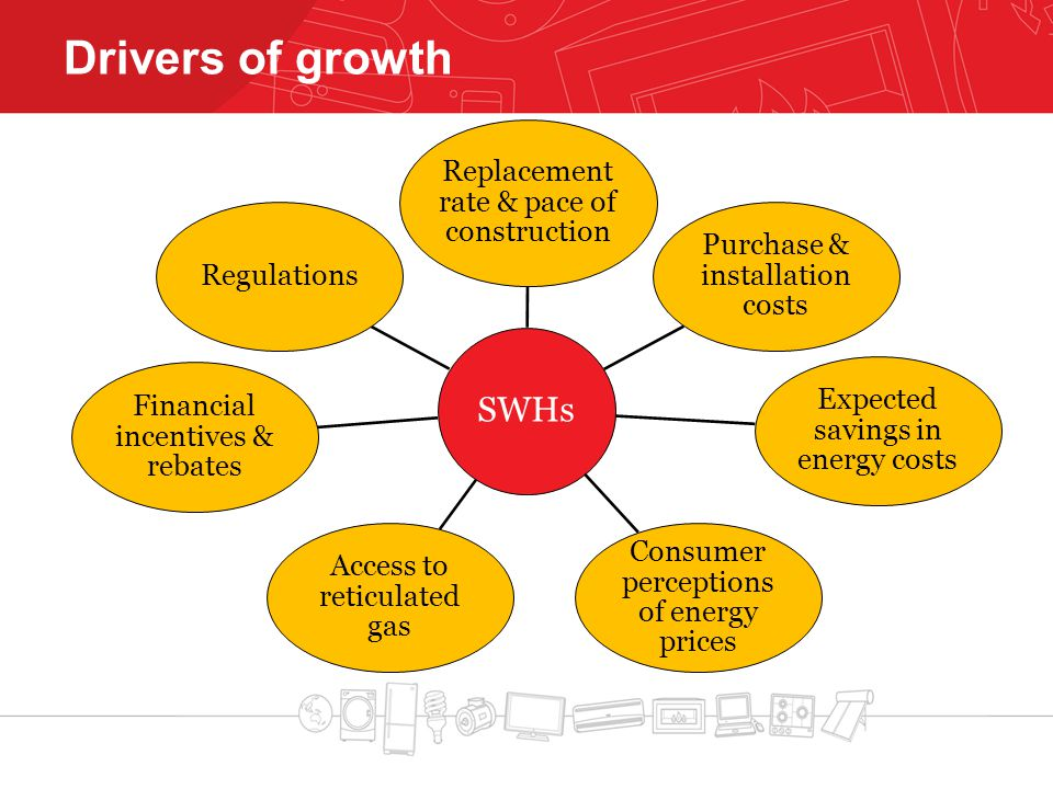 Drivers of growth SWHs Replacement rate & pace of construction Purchase & installation costs Expected savings in energy costs Consumer perceptions of energy prices Access to reticulated gas Financial incentives & rebates Regulations