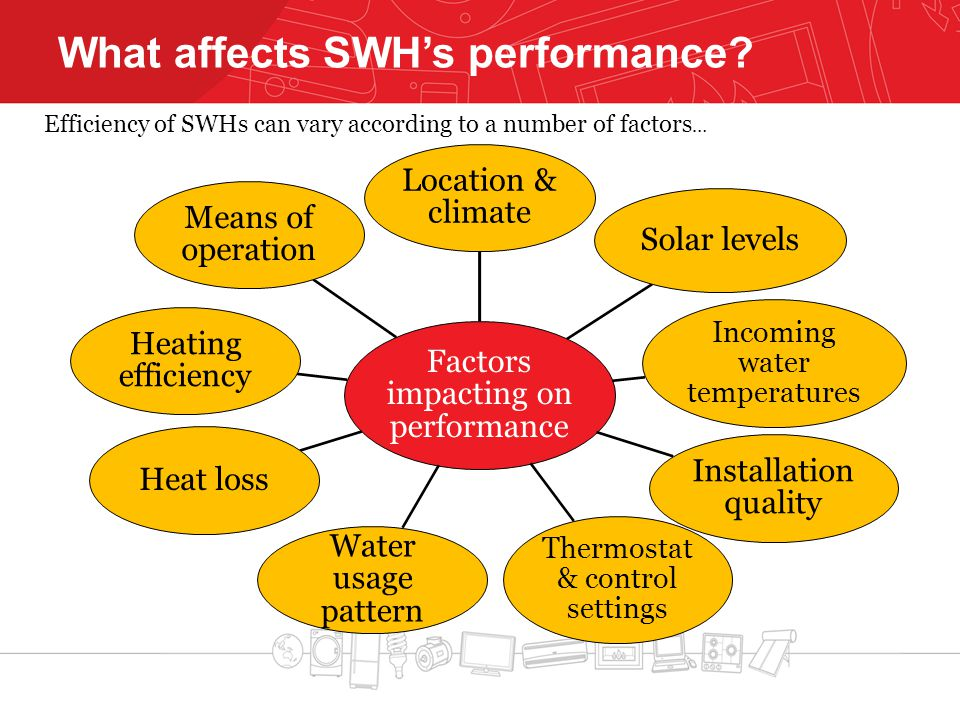 What affects SWH's performance? Factors impacting on performance Location & climate Solar levels Incoming water temperatures Installation quality Ther