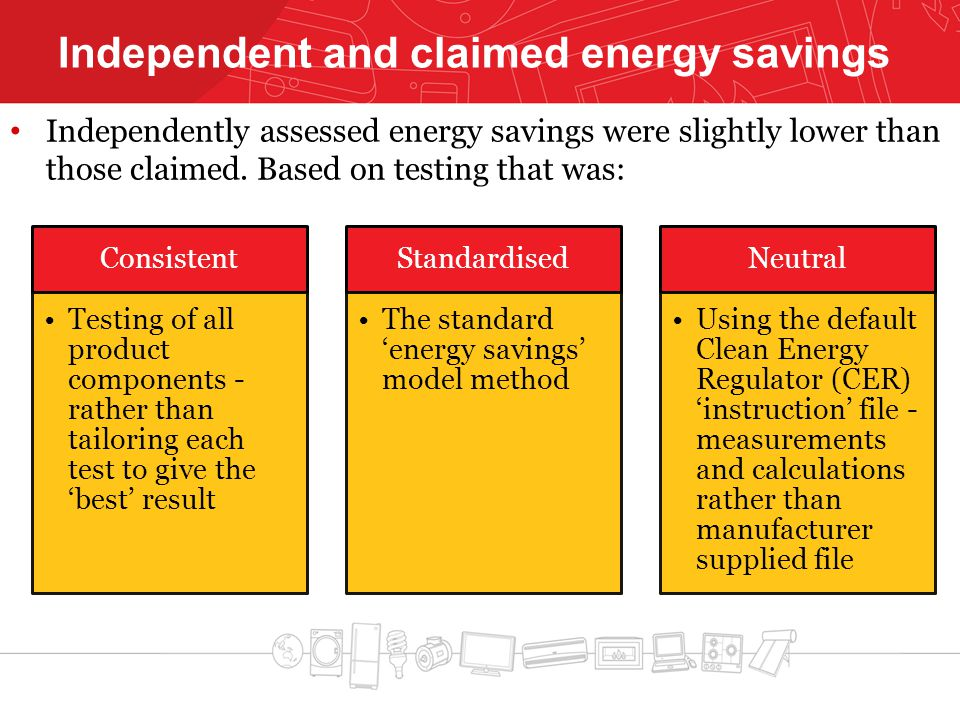 Independent and claimed energy savings Independently assessed energy savings were slightly lower than those claimed. Based on testing that was: Consis
