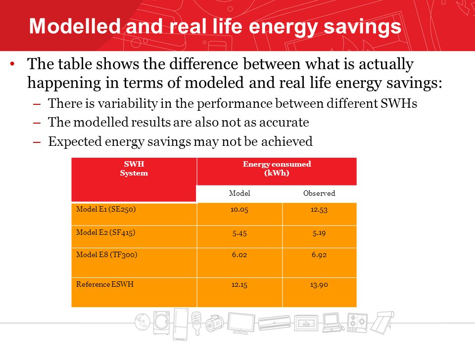 Modelled and real life energy savings The table shows the difference between what is actually happening in terms of modeled and real life energy savin