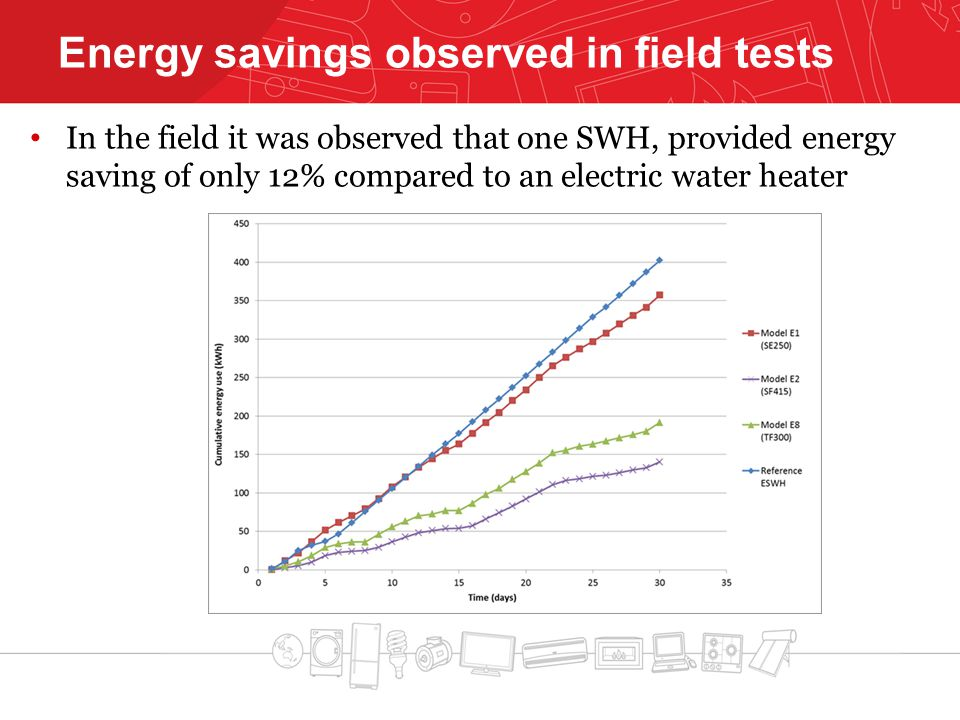 In the field it was observed that one SWH, provided energy saving of only 12% compared to an electric water heater Energy savings observed in field tests