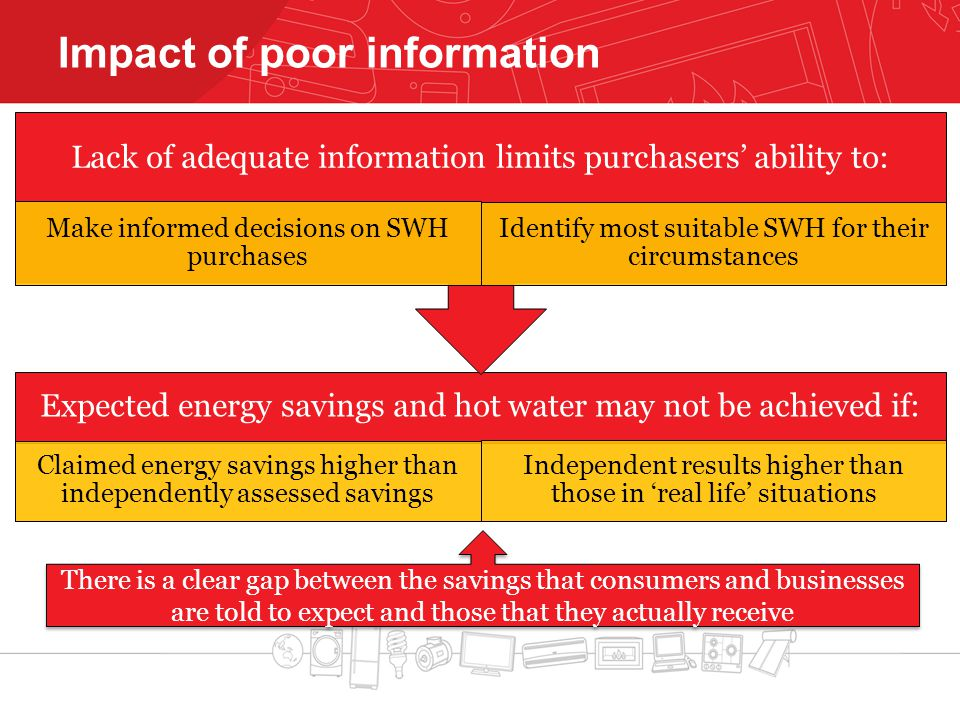 Impact of poor information Expected energy savings and hot water may not be achieved if: Claimed energy savings higher than independently assessed sav