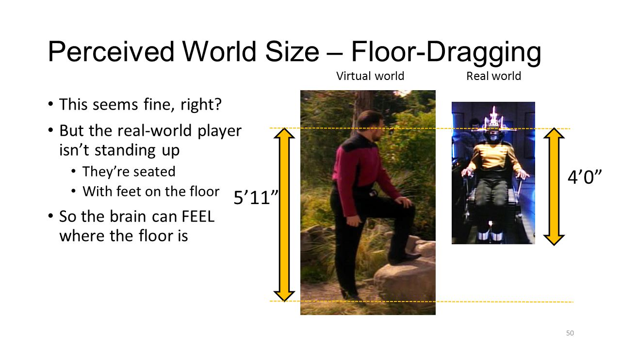 50 5'11 Perceived World Size – Floor-Dragging Real world Virtual world This seems fine, right.