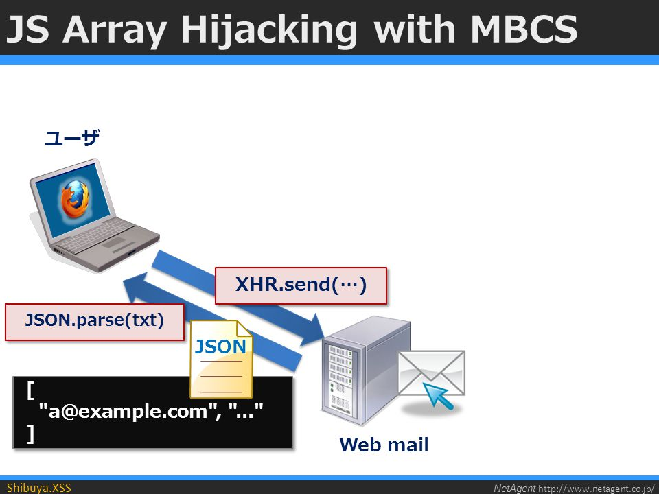 NetAgent http://www.netagent.co.jp/ Shibuya.XSS JS Array Hijacking with MBCS XHR.send(…) [ a@example.com , ... ] [ a@example.com , ... ] JSON JSON.parse(txt) ユーザ Web mail
