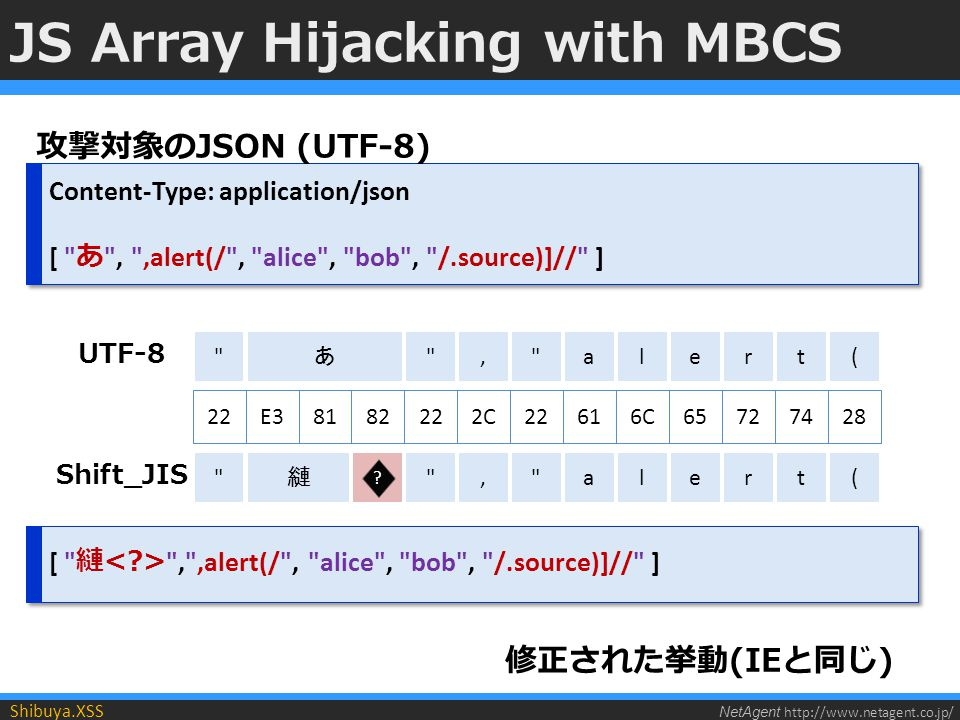 NetAgent http://www.netagent.co.jp/ Shibuya.XSS Content-Type: application/json [ あ , ,alert(/ , alice , bob , /.source)]// ] Content-Type: application/json [ あ , ,alert(/ , alice , bob , /.source)]// ] JS Array Hijacking with MBCS 攻撃対象のJSON (UTF-8) あ 22 2C22616C, al 657274 ert E38182 縺 , alert .