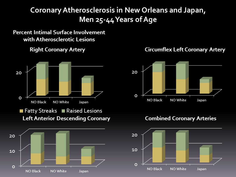 Coronary Atherosclerosis in New Orleans and Japan, Men 25-44 Years of Age Percent Intimal Surface Involvement with Atherosclerotic Lesions