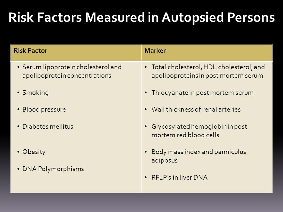 Risk Factors Measured in Autopsied Persons Risk FactorMarker Serum lipoprotein cholesterol and apolipoprotein concentrations Smoking Blood pressure Diabetes mellitus Obesity DNA Polymorphisms Total cholesterol, HDL cholesterol, and apolipoproteins in post mortem serum Thiocyanate in post mortem serum Wall thickness of renal arteries Glycosylated hemoglobin in post mortem red blood cells Body mass index and panniculus adiposus RFLP's in liver DNA
