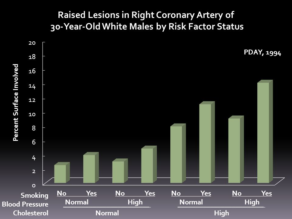 Raised Lesions in Right Coronary Artery of 30-Year-Old White Males by Risk Factor Status Percent Surface Involved PDAY, 1994 Smoking Blood Pressure Cholesterol NoYes Normal NoYes High NoYes Normal NoYes High ________________________ Normal ________________________ High