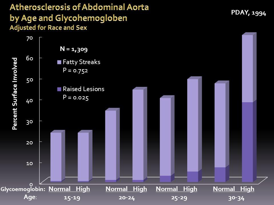Percent Surface Involved Glycoemoglobin :NormalHigh 15-19 Age: PDAY, 1994 NormalHigh 20-24 NormalHigh 25-29 NormalHigh 30-34 N = 1,309