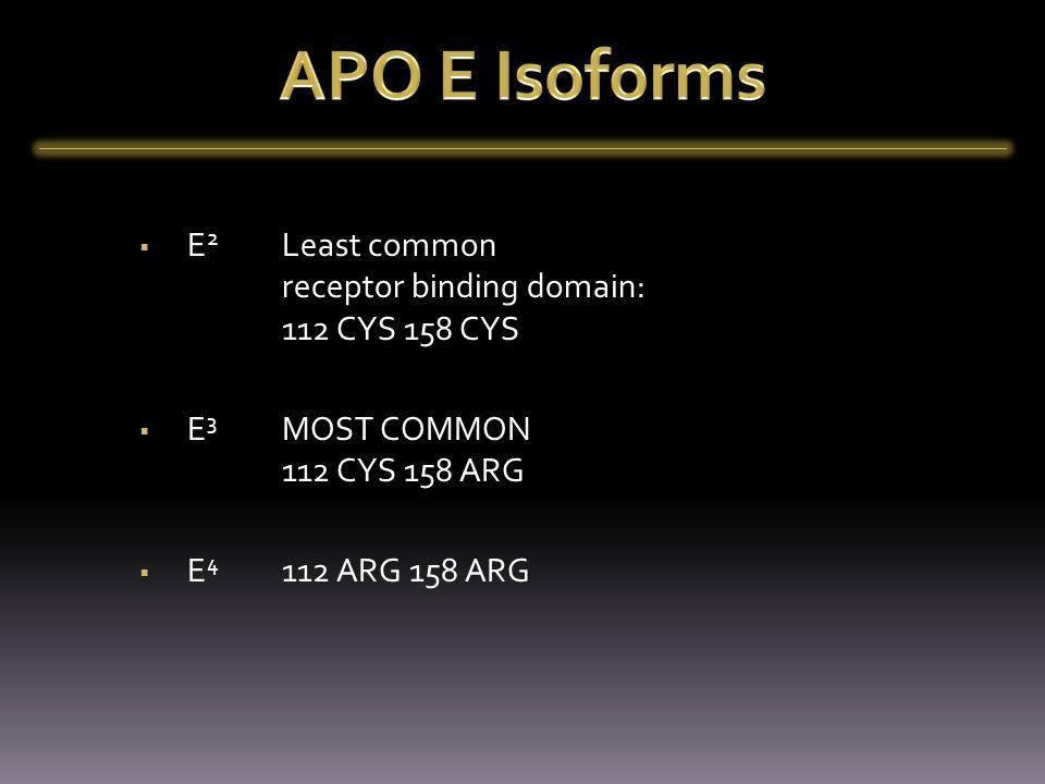  E 2 Least common receptor binding domain: 112 CYS 158 CYS  E 3 MOST COMMON 112 CYS 158 ARG  E 4 112 ARG 158 ARG