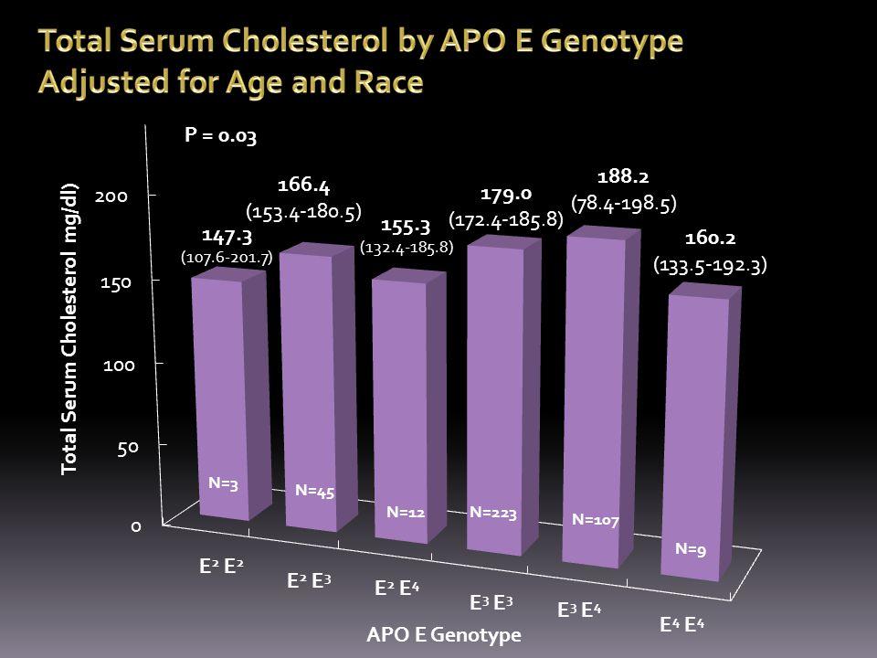 Total Serum Cholesterol mg/dl) P = 0.03 N=3 N=45 N=12 N=107 N=9 N=223 E 2 E 2 E 3 E 2 E 4 E 3 E 3 E 4 E 4