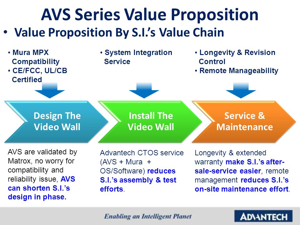 AVS Series Value Proposition Value Proposition By S.I.'s Value Chain Design The Video Wall Install The Video Wall Service & Maintenance Mura MPX Compa