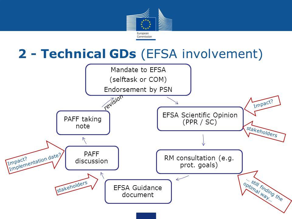 Mandate to EFSA (selftask or COM) Endorsement by PSN EFSA Scientific Opinion (PPR / SC) RM consultation (e.g. prot. goals) EFSA Guidance document PAFF