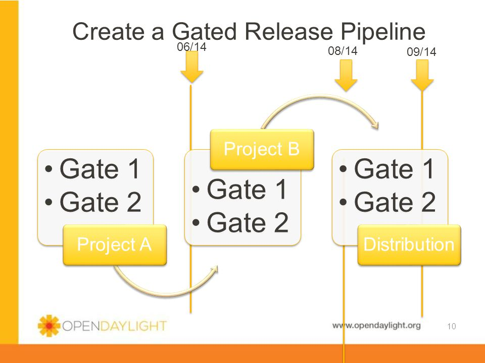 www.opendaylight.org Create a Gated Release Pipeline 10 09/14 08/14 06/14 Gate 1 Gate 2 Project A Gate 1 Gate 2 Project B Gate 1 Gate 2 Distribution