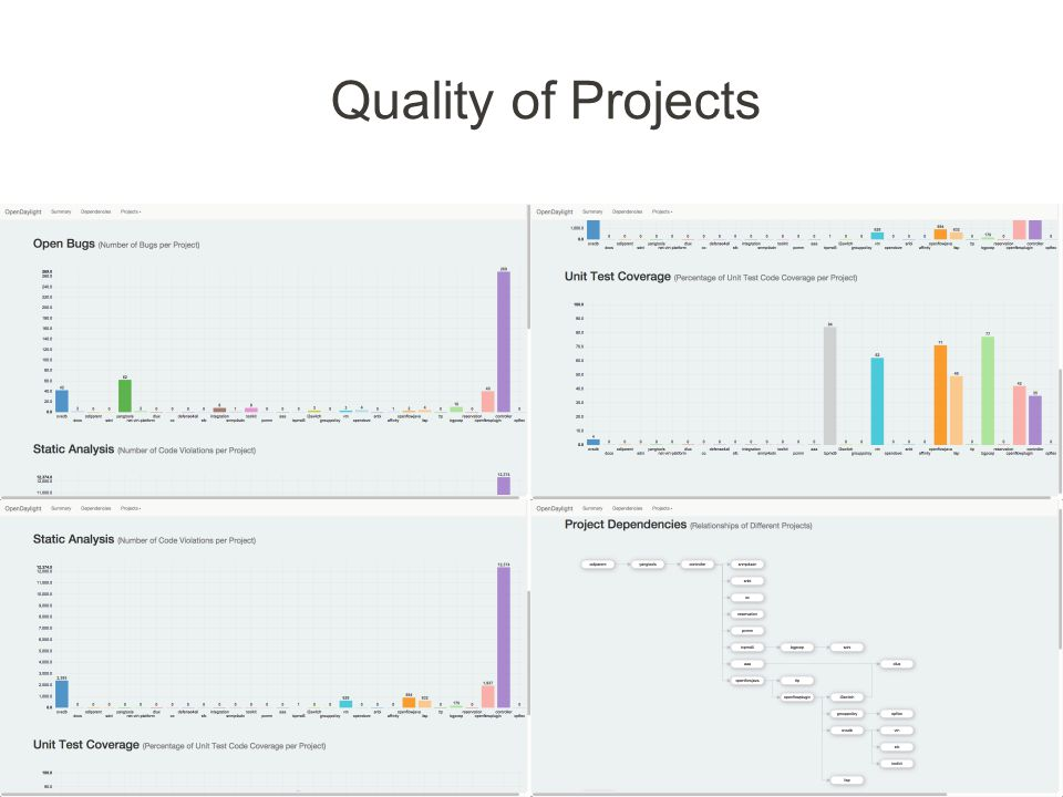 www.opendaylight.org Quality of Projects 20