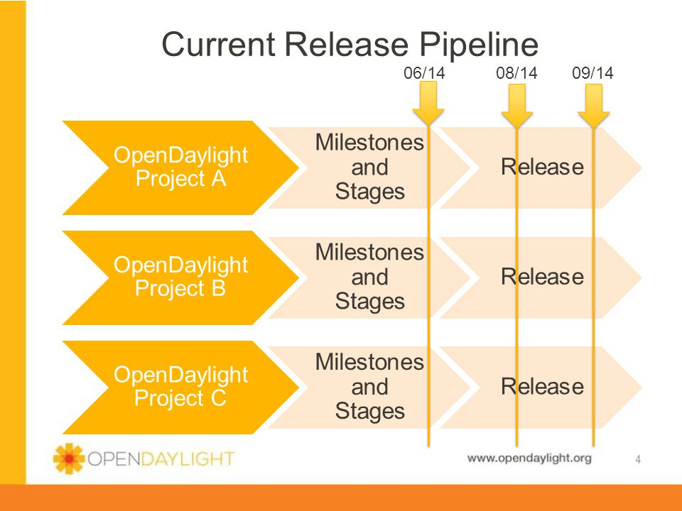 www.opendaylight.org Current Release Pipeline 4 OpenDaylight Project A Milestones and Stages Release OpenDaylight Project B Milestones and Stages Release OpenDaylight Project C Milestones and Stages Release 09/14 08/14 06/14
