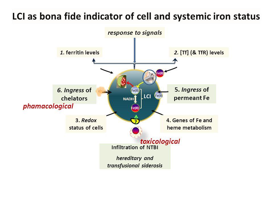 Measuring labile iron in plasma and in cells ● LABILE PLASMA IRON (LPI) the redox-active, chelatable and membrane permeant component of non transferrin bound iron (NTBI) ● LABILE CELL IRON (LCI) the metabolically and redox- active and chelatable component of cellular iron TCI ~60 µM LPI and LCI are the direct targets of chelators LPI ~1 µM LCI ~1 µM TBI ~50 µM