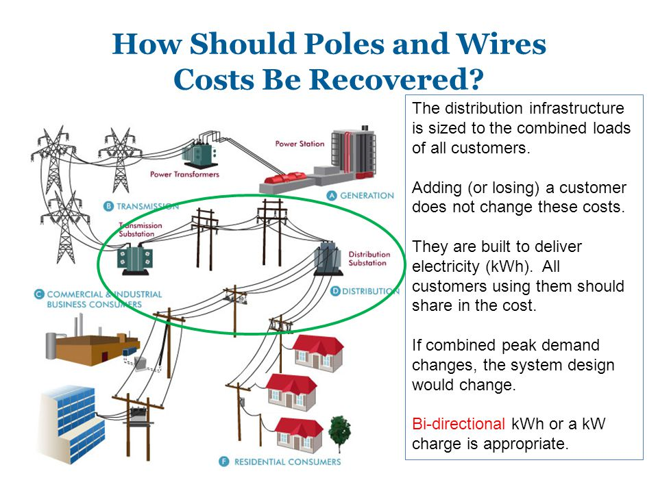How Should Poles and Wires Costs Be Recovered.