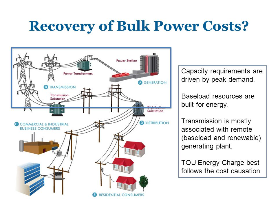 Recovery of Bulk Power Costs. Capacity requirements are driven by peak demand.