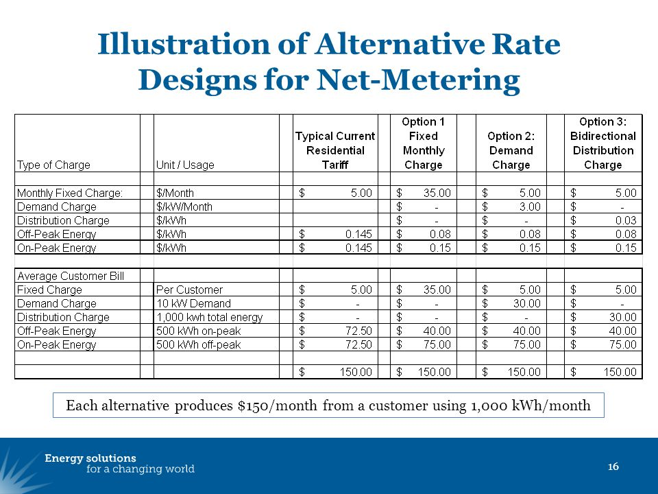 Illustration of Alternative Rate Designs for Net-Metering 16 Each alternative produces $150/month from a customer using 1,000 kWh/month