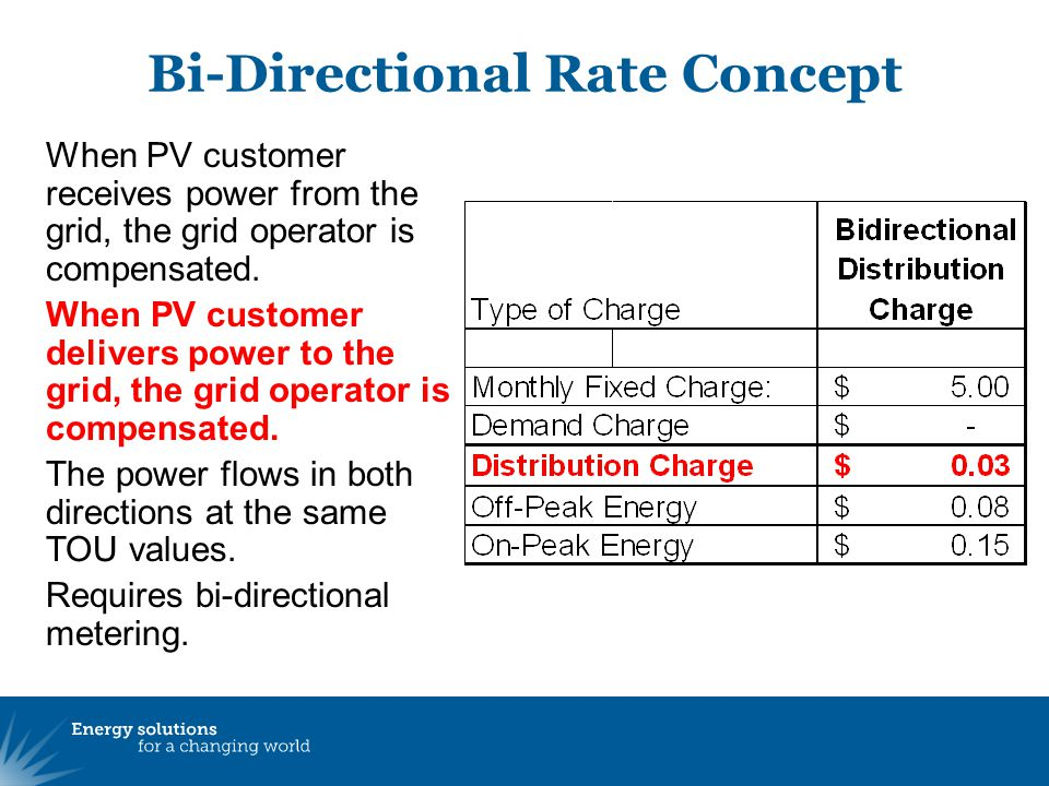 Bi-Directional Rate Concept When PV customer receives power from the grid, the grid operator is compensated.