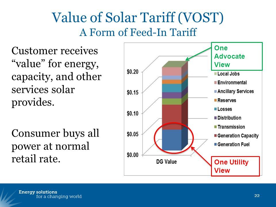 Value of Solar Tariff (VOST) A Form of Feed-In Tariff Customer receives value for energy, capacity, and other services solar provides.