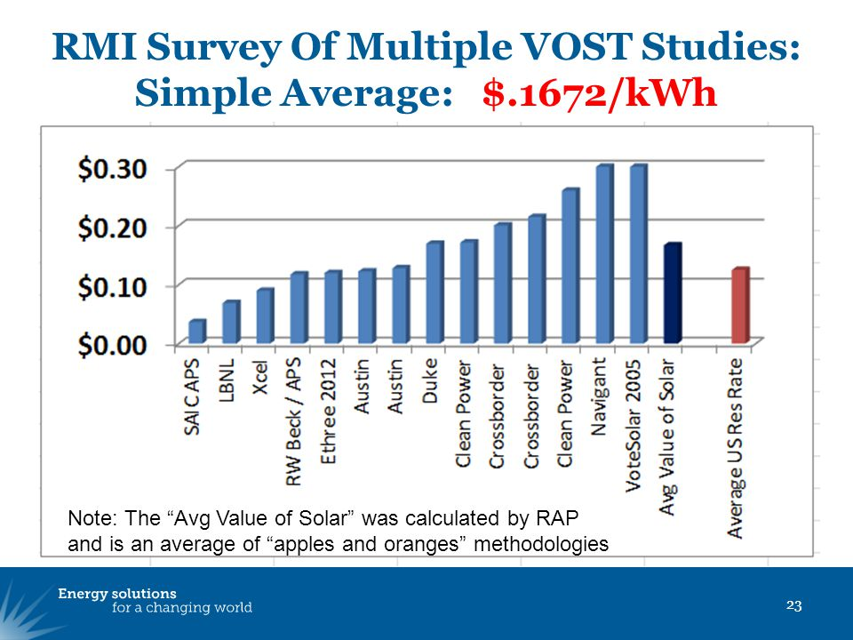RMI Survey Of Multiple VOST Studies: Simple Average: $.1672/kWh 23 Note: The Avg Value of Solar was calculated by RAP and is an average of apples and oranges methodologies