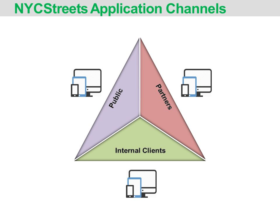 NYCStreets Application Channels